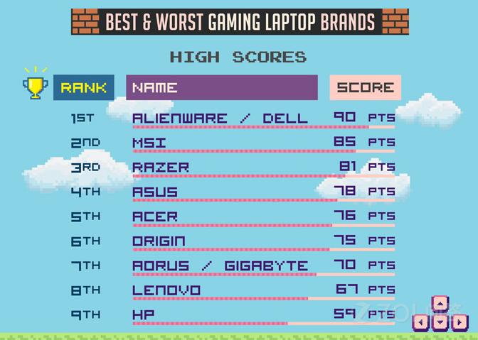 哪个品牌的游戏本整体上最好?