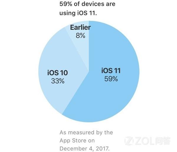 升级iOS11之后你的手机变慢了么?iOS11真的是负优化么?